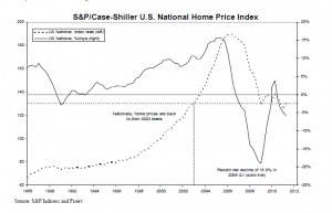 Case-Shiller US Home Price
